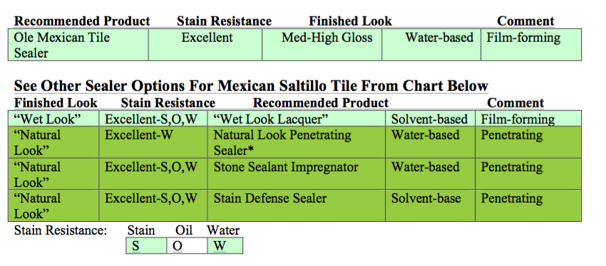 saltillo tile how to